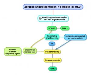 Zorgpad Angststoornissen + e-Health (bij H&D)